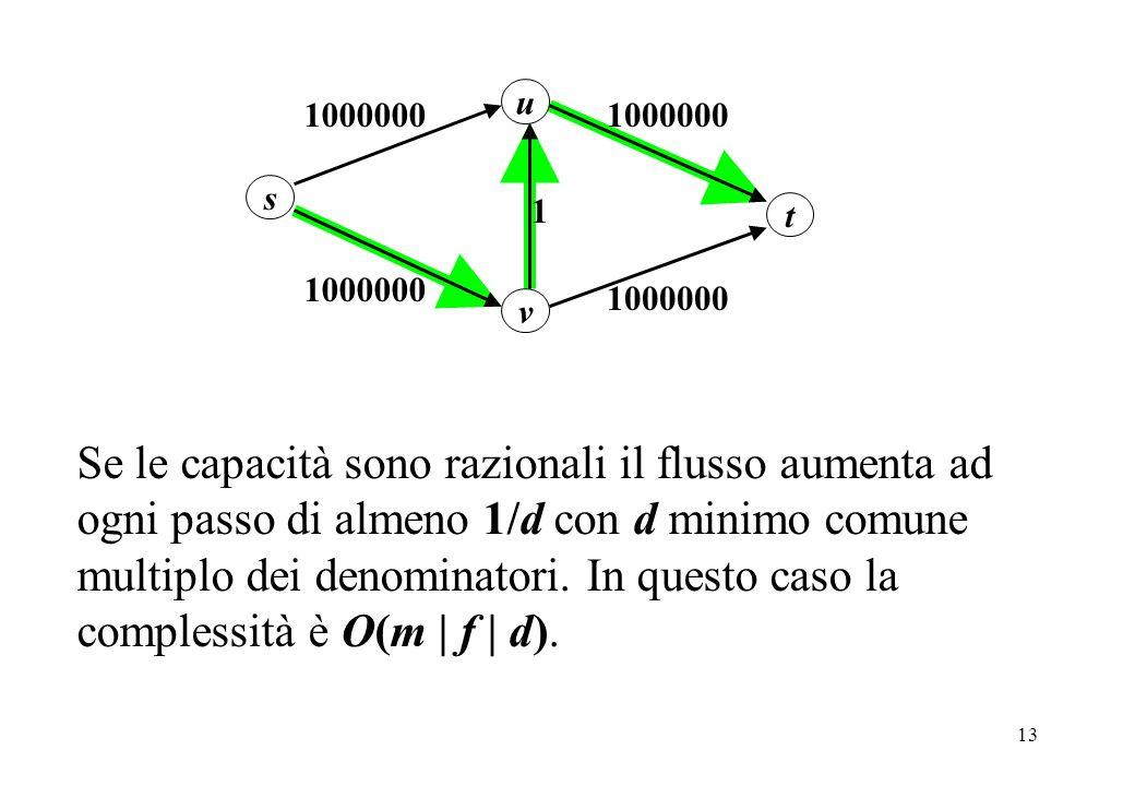 13 u s v 1 t 1000000 Se le capacità sono razionali il flusso aumenta ad ogni passo di almeno 1/d con d minimo comune multiplo dei denominatori. In que