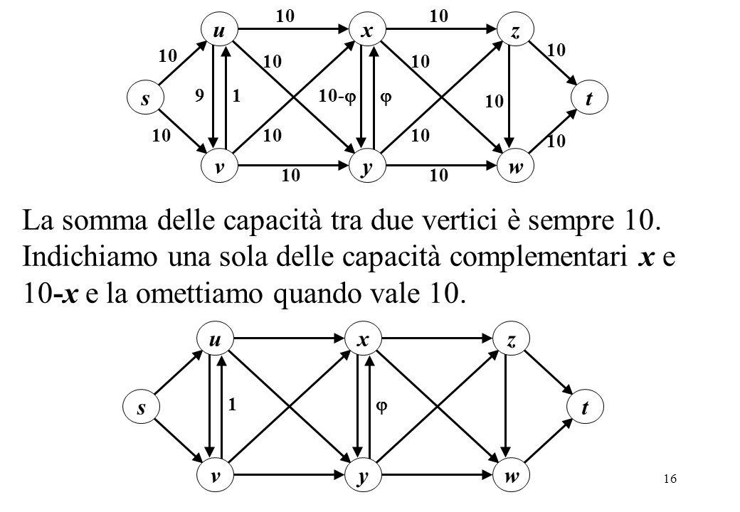 16 1 u s v t x y z w 10 10- 9 10 La somma delle capacità tra due vertici è sempre 10. Indichiamo una sola delle capacità complementari x e 10-x e la o