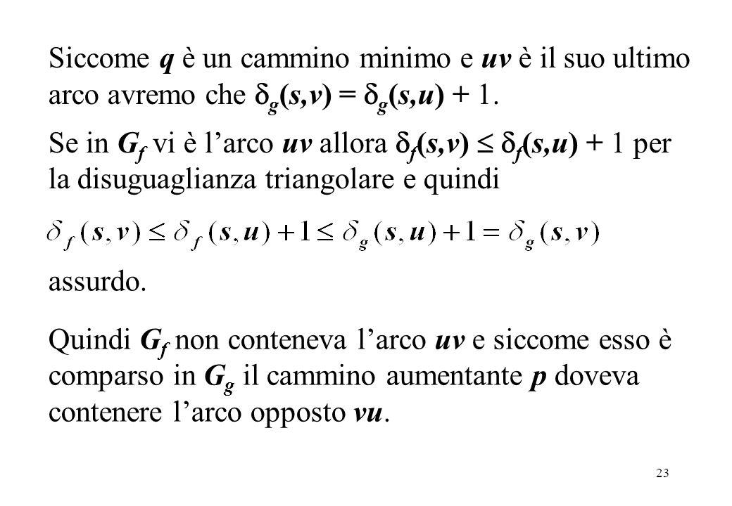 23 Siccome q è un cammino minimo e uv è il suo ultimo arco avremo che g (s,v) = g (s,u) + 1. Se in G f vi è larco uv allora f (s,v) f (s,u) + 1 per la