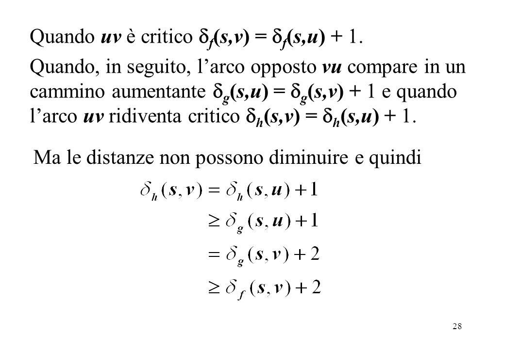 28 Quando uv è critico f (s,v) = f (s,u) + 1. Quando, in seguito, larco opposto vu compare in un cammino aumentante g (s,u) = g (s,v) + 1 e quando lar