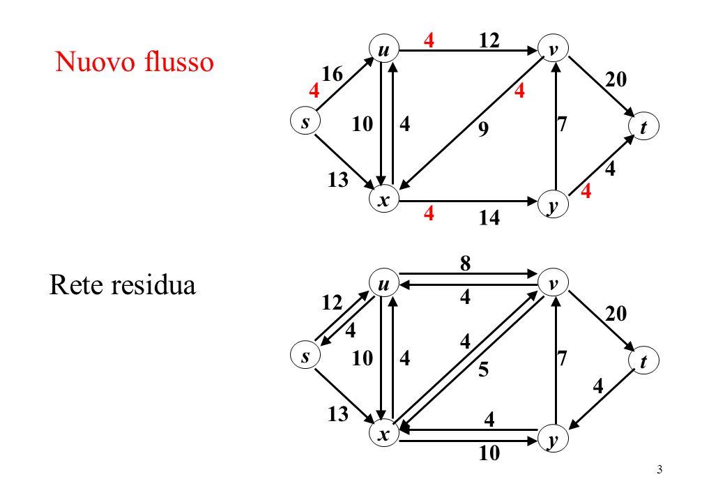 24 Siccome p è un cammino minimo da s a t in G f anche i suoi sottocammini sono cammini minimi e quindi f (s,u) = f (s,v) + 1.