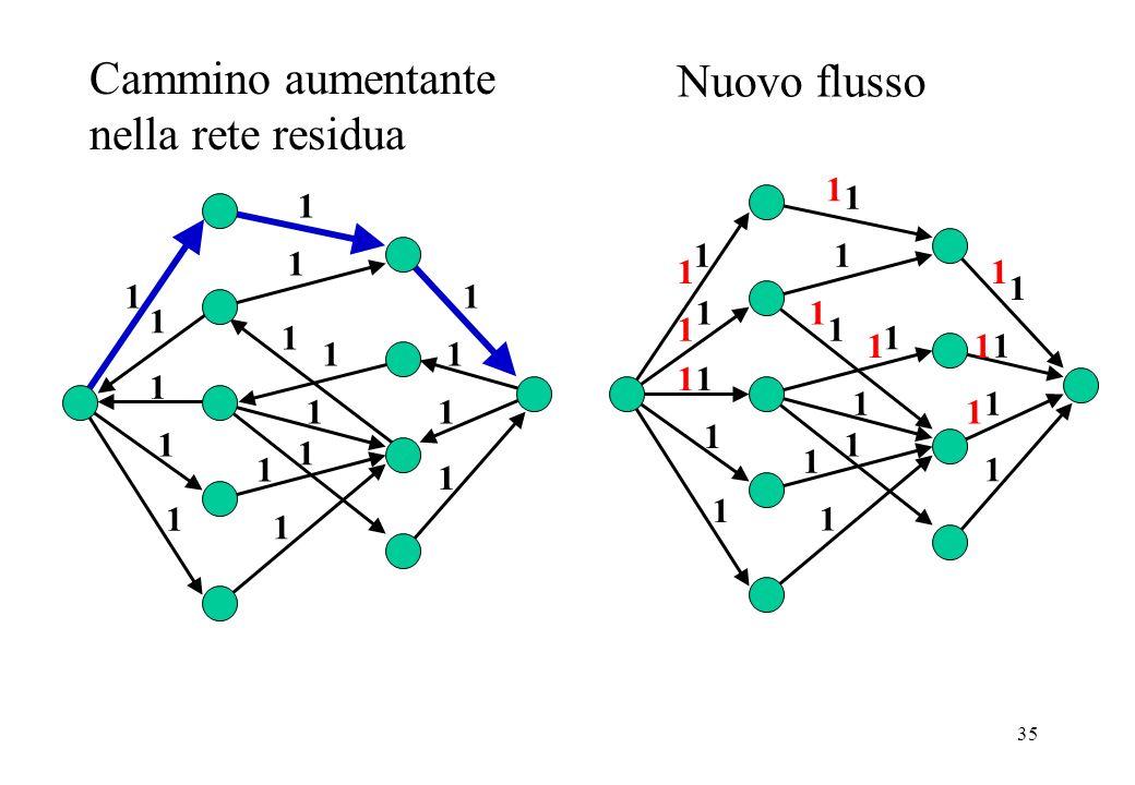 35 Cammino aumentante nella rete residua 1 1 1 Nuovo flusso 1 1 1 1 1 1 1 1 1 1 1 1 1 1 1 1 1 1 1 1 1 1 1 1 1 1 1 1 1 1 1 1 1 1 11 1 1 1 1