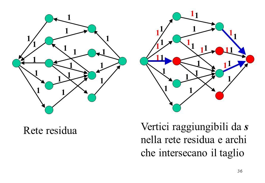 36 Rete residua Vertici raggiungibili da s nella rete residua e archi che intersecano il taglio 1 1 1 1 1 1 1 1 1 1 1 1 1 1 1 1 1 1 1 1 1 1 1 1 1 1 1