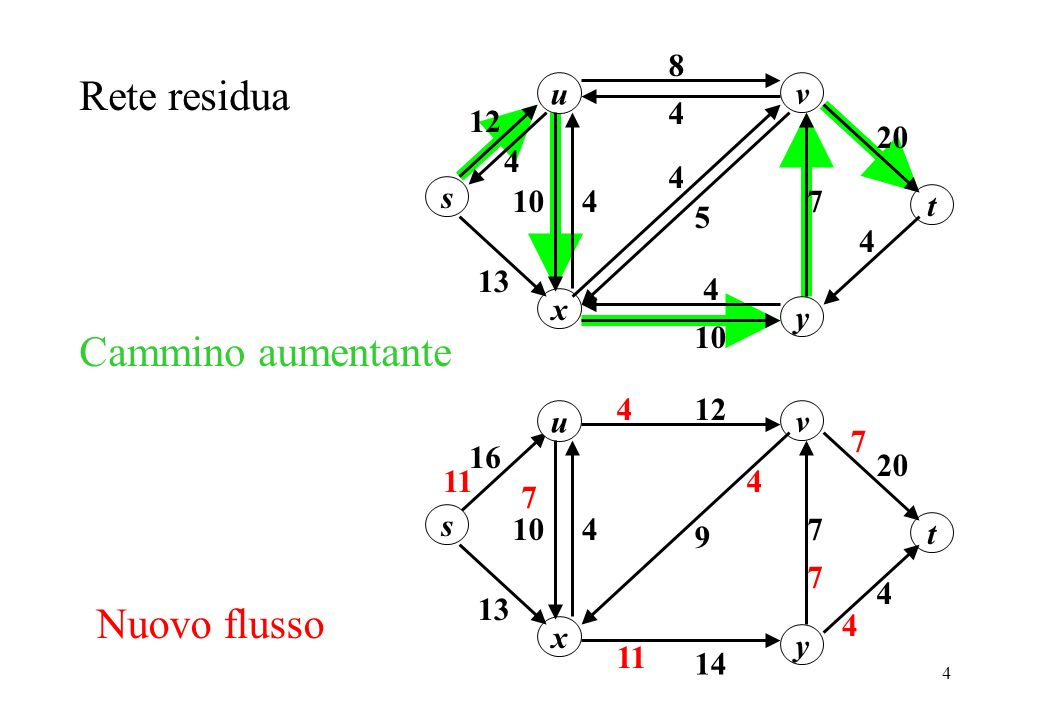 4 Cammino aumentante u 20 8 4 s y x v 13 1074 5 4 t Rete residua 12 4 4 4 u 20 12 16 s y x v 13 1074 14 9 4 t 4 11 4 4 Nuovo flusso 7 7 7