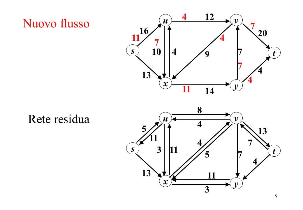 6 Cammino aumentante u 13 8 11 s y x v 13 3 7 11 3 5 4 t Rete residua 5 4 4 11 7 u 20 12 16 s y x v 13 1074 14 9 4 t 4 11 4 12 11 Nuovo flusso 1 7 15 8