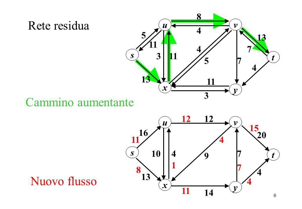 6 Cammino aumentante u 13 8 11 s y x v 13 3 7 11 3 5 4 t Rete residua 5 4 4 11 7 u 20 12 16 s y x v 13 1074 14 9 4 t 4 11 4 12 11 Nuovo flusso 1 7 15