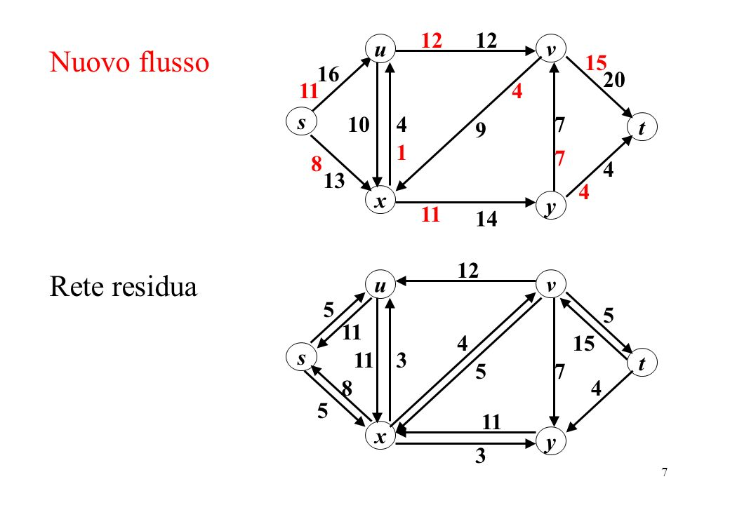 8 Cammino aumentante u 5 11 s y x v 5 3 7 3 5 4 t Rete residua 5 12 4 11 15 8 u 20 12 16 s y x v 13 1074 14 9 4 t 4 11 12 11 Nuovo flusso 1 7 19 12