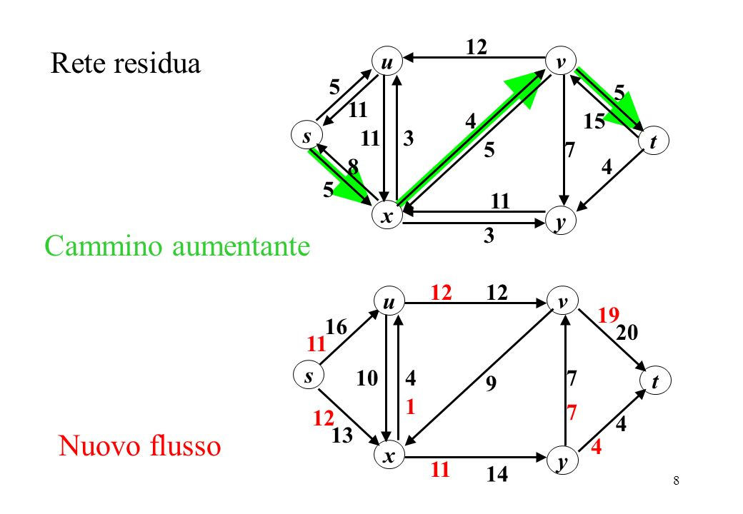 29 Siccome le distanze finite sono tutte minori di n e tra due volte successive in cui larco uv diventa critico la distanza (s,v) aumenta di 2 larco uv può diventare critico al più n/2 volte.