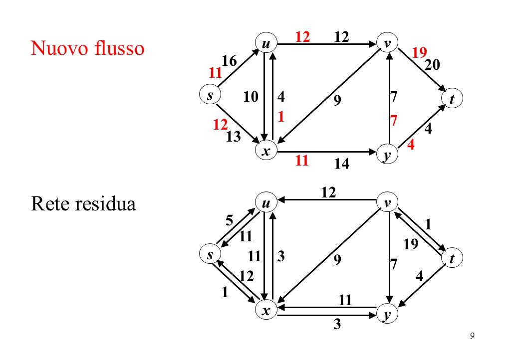 9 u 20 1216 s y x v 13 1074 14 9 4 t 4 11 12 11 Nuovo flusso 1 7 19 12 u 1 11 s y x v 1 3 7 3 9 4 t Rete residua 5 12 11 19 12