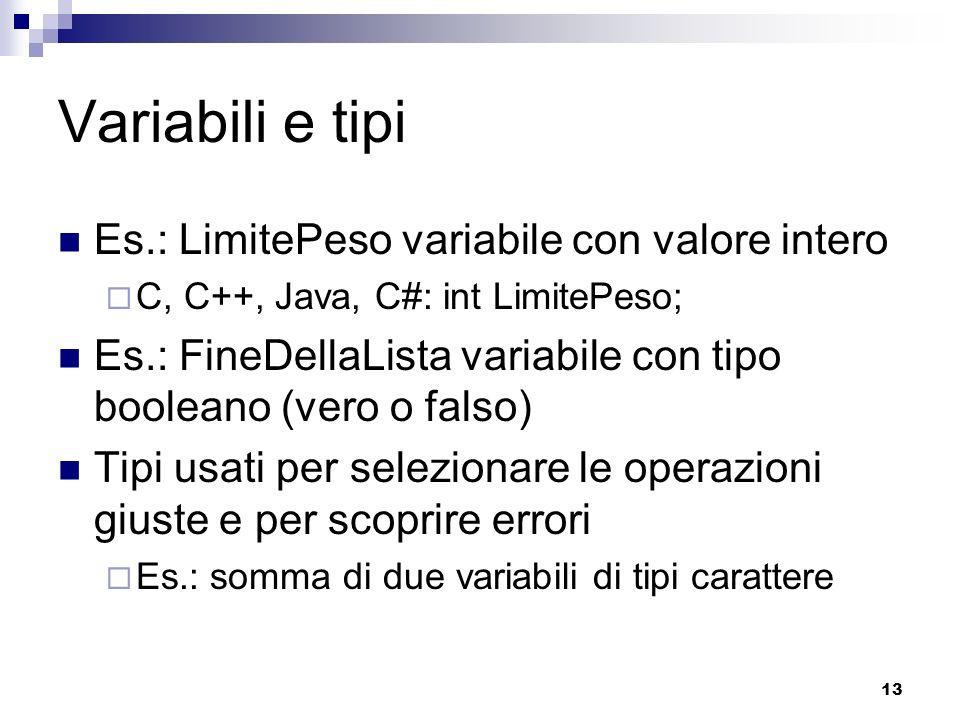 13 Variabili e tipi Es.: LimitePeso variabile con valore intero C, C++, Java, C#: int LimitePeso; Es.: FineDellaLista variabile con tipo booleano (ver