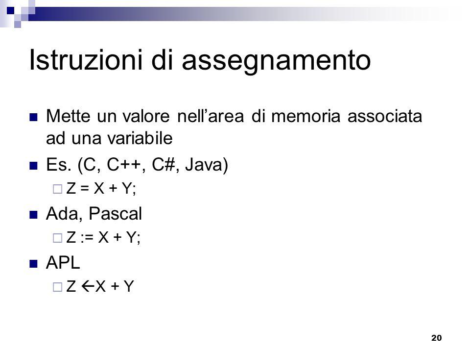 20 Istruzioni di assegnamento Mette un valore nellarea di memoria associata ad una variabile Es. (C, C++, C#, Java) Z = X + Y; Ada, Pascal Z := X + Y;