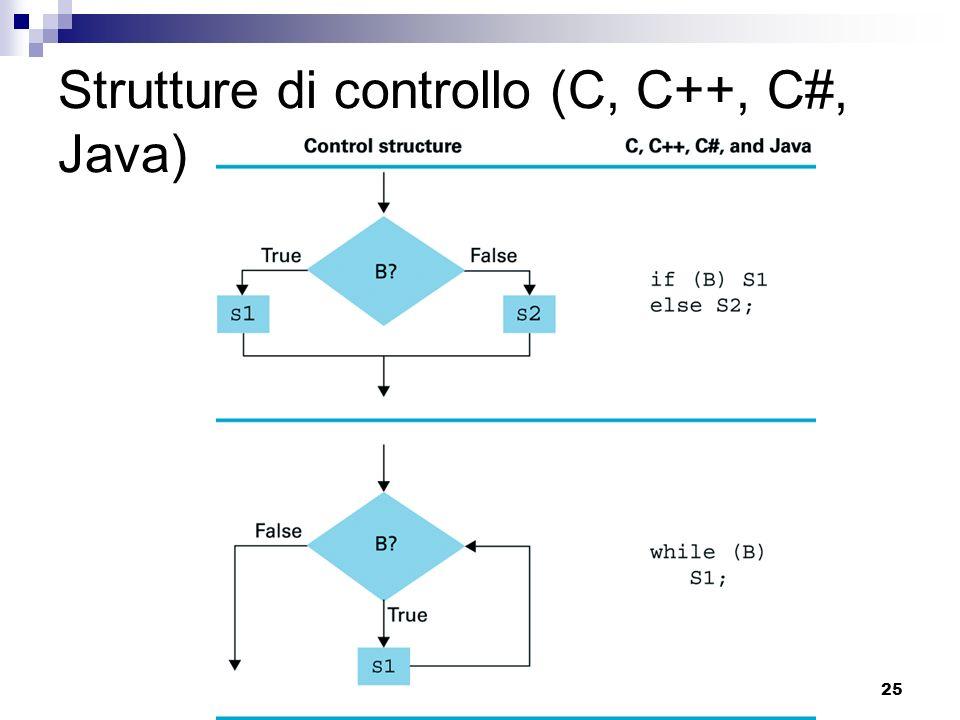 25 Strutture di controllo (C, C++, C#, Java)