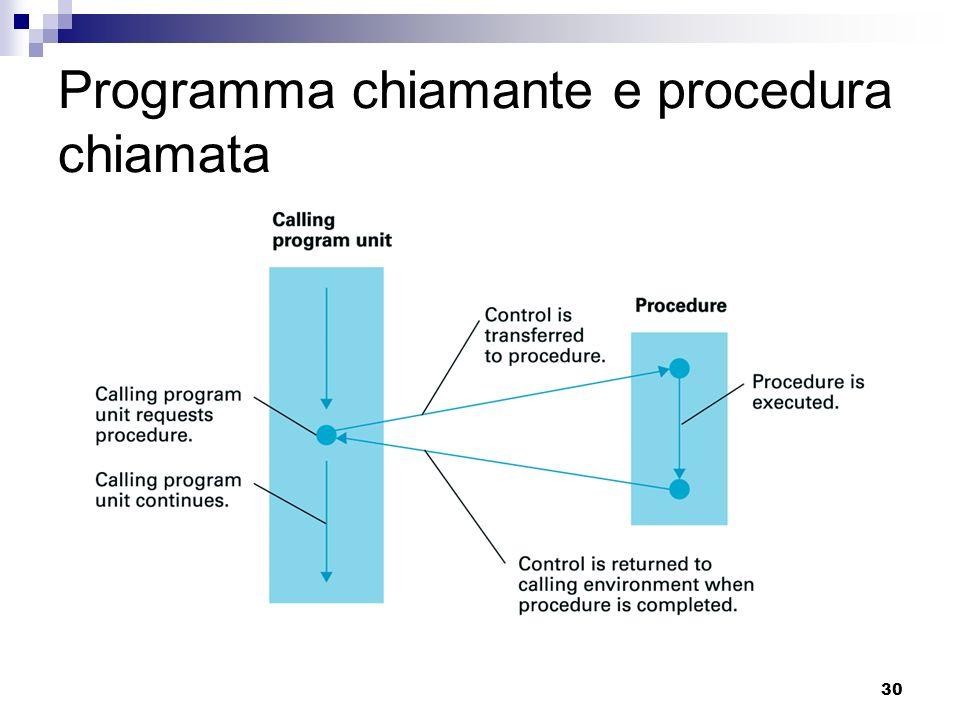 30 Programma chiamante e procedura chiamata