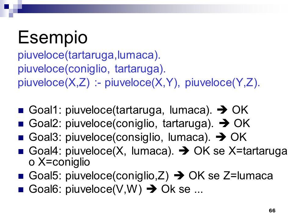 66 Esempio piuveloce(tartaruga,lumaca). piuveloce(coniglio, tartaruga). piuveloce(X,Z) :- piuveloce(X,Y), piuveloce(Y,Z). Goal1: piuveloce(tartaruga,