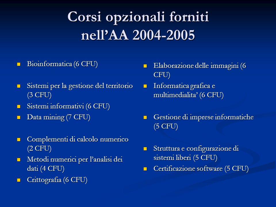 Corsi opzionali forniti nellAA 2004-2005 Bioinformatica (6 CFU) Bioinformatica (6 CFU) Sistemi per la gestione del territorio (3 CFU) Sistemi per la g