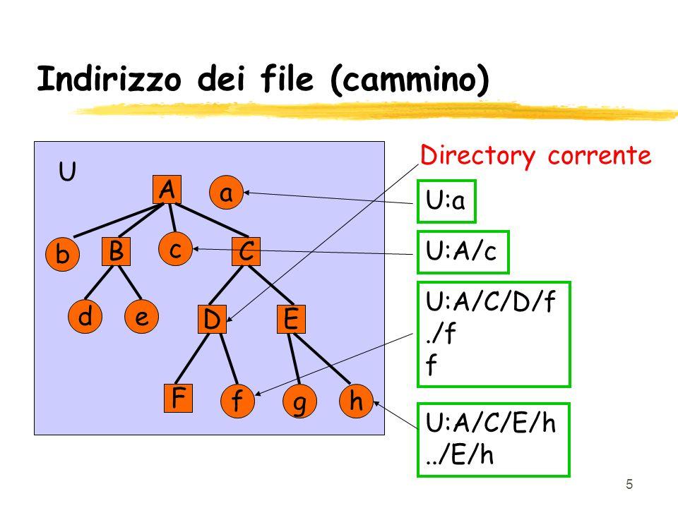 5 Indirizzo dei file (cammino) A ED CB F de a b c hgf U Directory corrente U:A/cU:aU:A/C/D/f./f f U:A/C/E/h../E/h