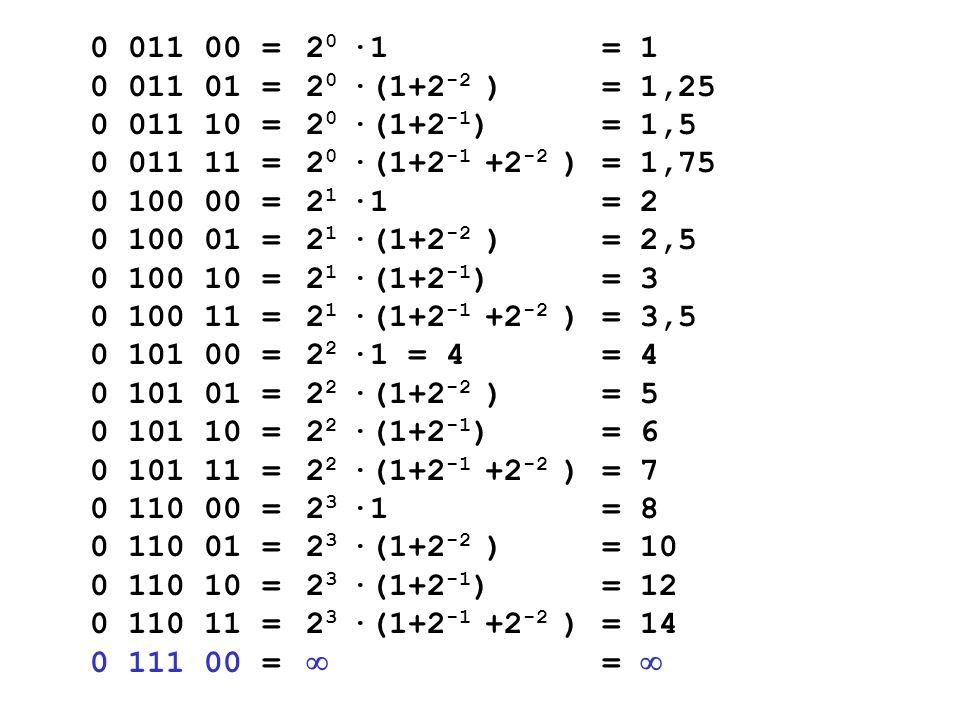 2 0 ·1 2 0 ·(1+2 -2 ) 2 0 ·(1+2 -1 ) 2 0 ·(1+2 -1 +2 -2 ) 2 1 ·1 2 1 ·(1+2 -2 ) 2 1 ·(1+2 -1 ) 2 1 ·(1+2 -1 +2 -2 ) 2 2 ·1 = 4 2 2 ·(1+2 -2 ) 2 2 ·(1+