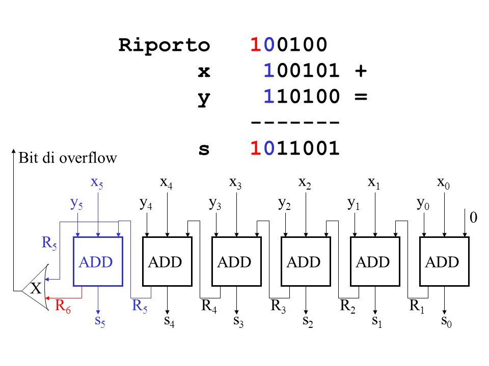 Riporto 100100 x 100101 + y 110100 = ------- s 1011001 x0x0 0 ADD y0y0 s0s0 x1x1 y1y1 s1s1 x2x2 y2y2 s2s2 x3x3 y3y3 s3s3 x4x4 R5R5 y4y4 s4s4 x5x5 y5y5