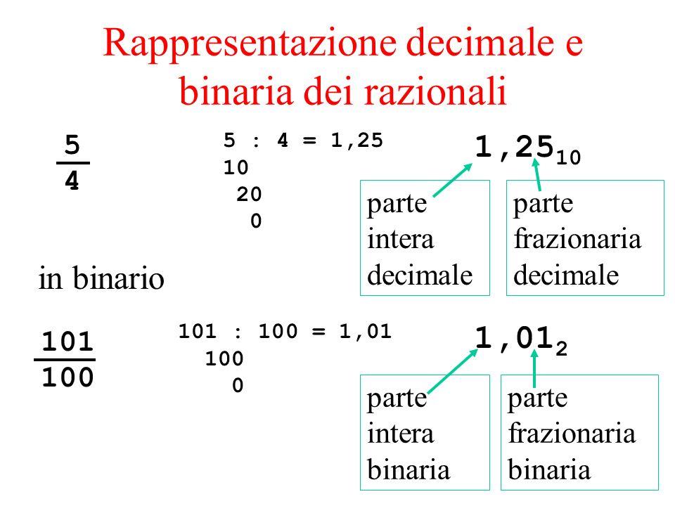 Rappresentazione decimale e binaria dei razionali 5 : 4 = 1,25 10 20 0 5454 1,25 10 in binario 101 100 101 : 100 = 1,01 100 0 1,01 2 parte intera bina