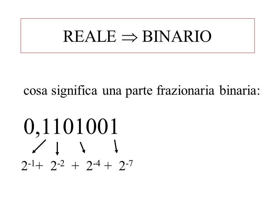 0,1101001 moltiplicarlo per 2 significa spostare la virgola di un posto a destra 1,101001 2 -1 2 -2...