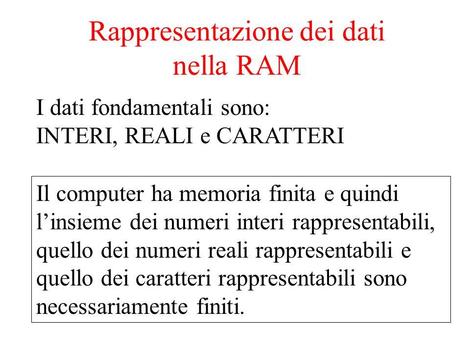 I dati fondamentali sono: INTERI, REALI e CARATTERI Il computer ha memoria finita e quindi linsieme dei numeri interi rappresentabili, quello dei numeri reali rappresentabili e quello dei caratteri rappresentabili sono necessariamente finiti.
