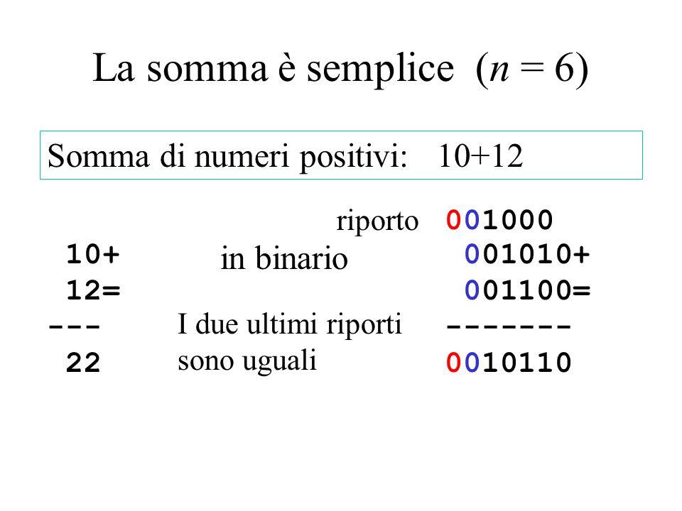 La somma è semplice (n = 6) 10+ 12= --- 22 Somma di numeri positivi: 10+12 in binario 001010+ 001100= ------- 0010110 001000001000 riporto I due ultim