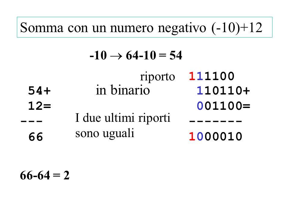 54+ 12= --- 66 Somma con un numero negativo (-10)+12 -10 64-10 = 54 66-64 = 2 in binario 110110+ 001100= ------- 1000010 111100111100 riporto I due ultimi riporti sono uguali
