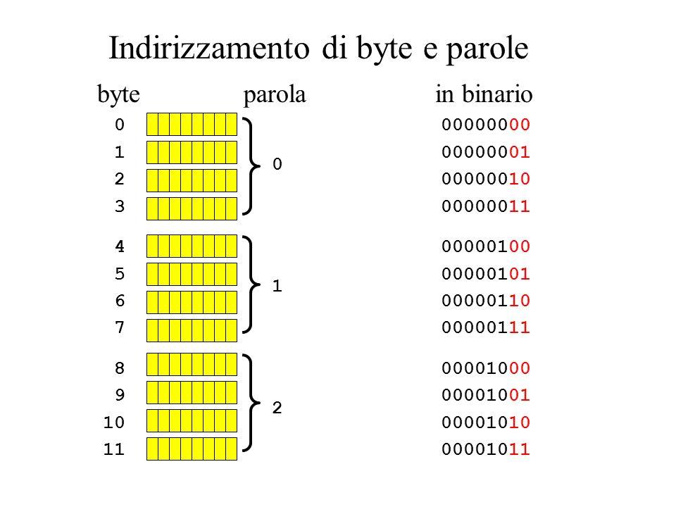0 1 2 3 4 5 6 7 8 9 10 11 Indirizzamento di byte e parole byte 012012 parola 00000000 00000001 00000010 00000011 00000100 00000101 00000110 00000111 00001000 00001001 00001010 00001011 in binario