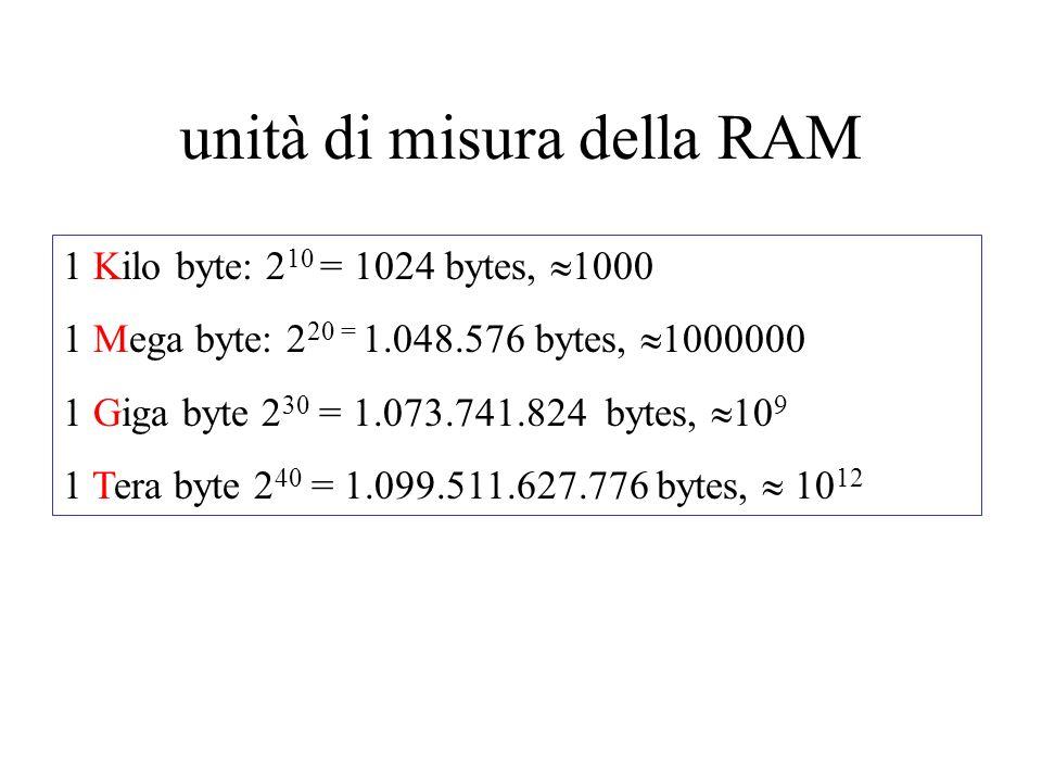 unità di misura della RAM 1 Kilo byte: 2 10 = 1024 bytes, 1000 1 Mega byte: 2 20 = 1.048.576 bytes, 1000000 1 Giga byte 2 30 = 1.073.741.824 bytes, 10 9 1 Tera byte 2 40 = 1.099.511.627.776 bytes, 10 12