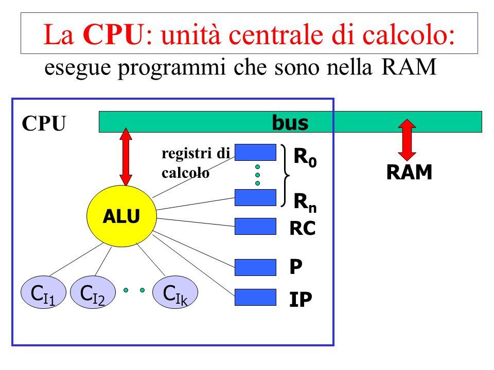 La CPU: unità centrale di calcolo: bus RAM ALU CI1CI1 CI2CI2 CIkCIk P IP RC CPU R0R0 RnRn registri di calcolo esegue programmi che sono nella RAM