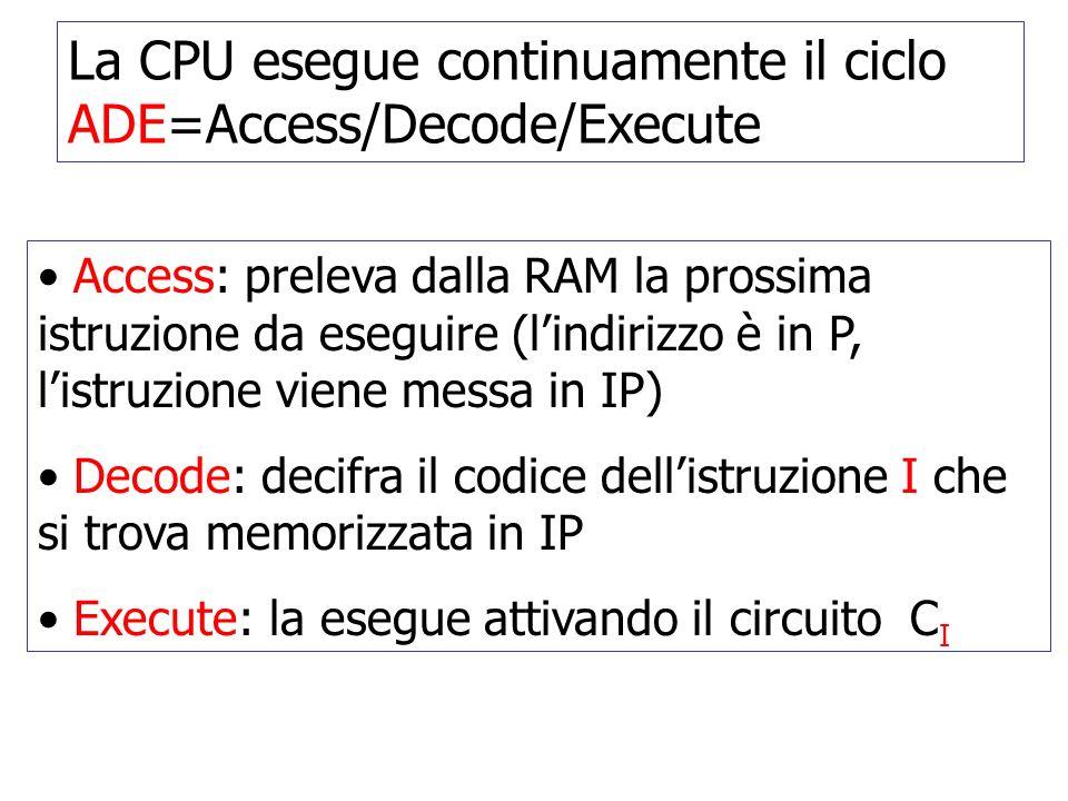La CPU esegue continuamente il ciclo ADE=Access/Decode/Execute Access: preleva dalla RAM la prossima istruzione da eseguire (lindirizzo è in P, listruzione viene messa in IP) Decode: decifra il codice dellistruzione I che si trova memorizzata in IP Execute: la esegue attivando il circuito C I
