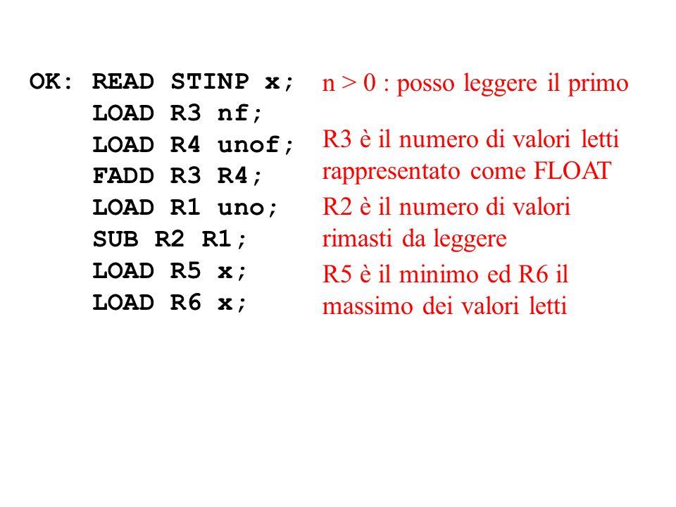 OK: READ STINP x; LOAD R3 nf; LOAD R4 unof; FADD R3 R4; LOAD R1 uno; SUB R2 R1; LOAD R5 x; LOAD R6 x; n > 0 : posso leggere il primo R3 è il numero di valori letti rappresentato come FLOAT R5 è il minimo ed R6 il massimo dei valori letti R2 è il numero di valori rimasti da leggere