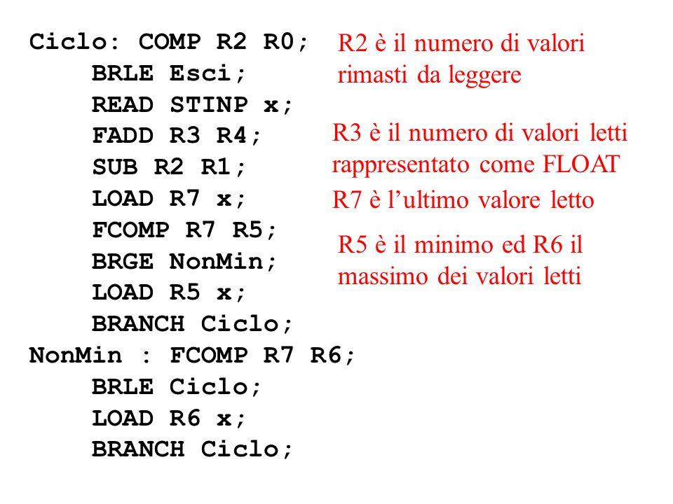 Ciclo: COMP R2 R0; BRLE Esci; READ STINP x; FADD R3 R4; SUB R2 R1; LOAD R7 x; FCOMP R7 R5; BRGE NonMin; LOAD R5 x; BRANCH Ciclo; NonMin : FCOMP R7 R6; BRLE Ciclo; LOAD R6 x; BRANCH Ciclo; R3 è il numero di valori letti rappresentato come FLOAT R7 è lultimo valore letto R2 è il numero di valori rimasti da leggere R5 è il minimo ed R6 il massimo dei valori letti