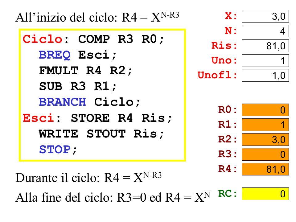 Ciclo: COMP R3 R0; BREQ Esci; FMULT R4 R2; SUB R3 R1; BRANCH Ciclo; Esci: STORE R4 Ris; WRITE STOUT Ris; STOP; Durante il ciclo: R4 = X N-R3 Alla fine del ciclo: R3=0 ed R4 = X N X: 3,0 N: 4 Ris: .