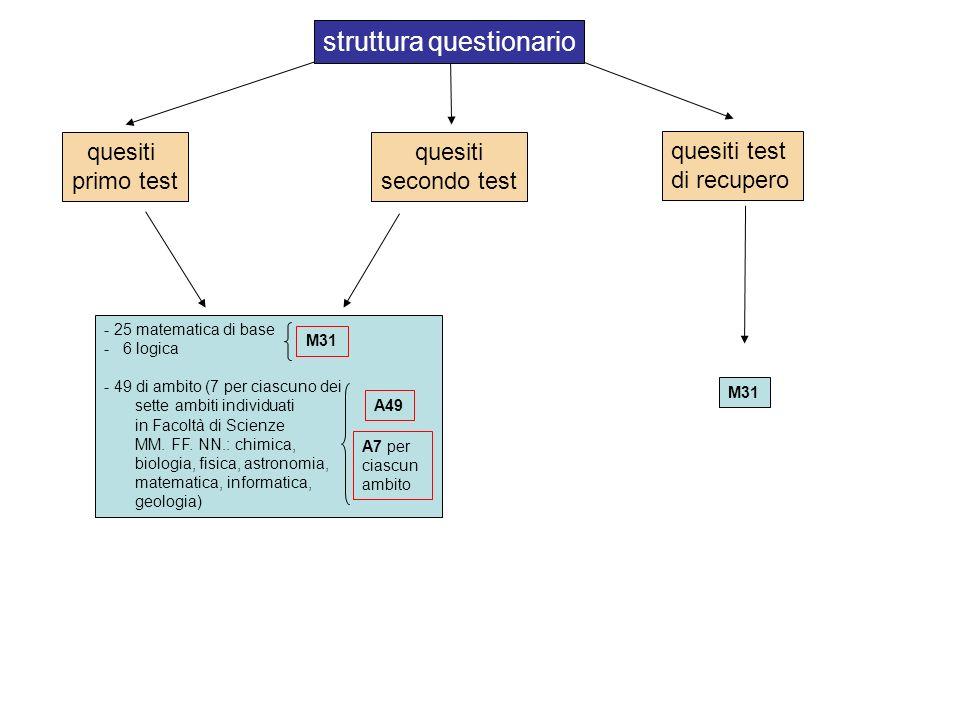 quesiti primo test quesiti secondo test quesiti test di recupero - 25 matematica di base - 6 logica - 49 di ambito (7 per ciascuno dei sette ambiti individuati in Facoltà di Scienze MM.