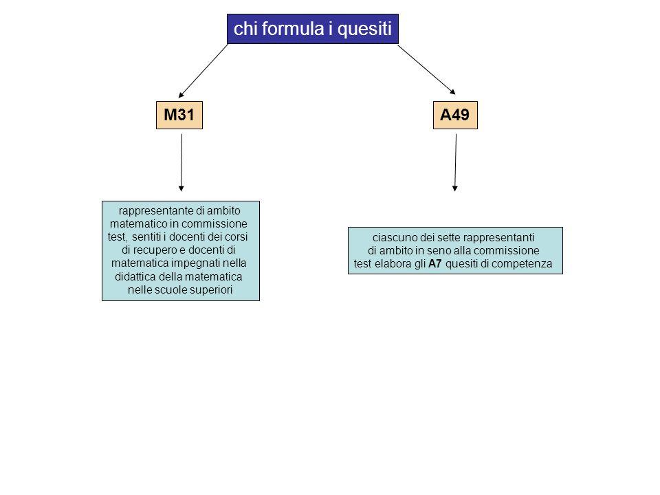 M31 A49 chi formula i quesiti rappresentante di ambito matematico in commissione test, sentiti i docenti dei corsi di recupero e docenti di matematica impegnati nella didattica della matematica nelle scuole superiori ciascuno dei sette rappresentanti di ambito in seno alla commissione test elabora gli A7 quesiti di competenza