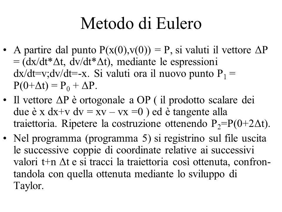 Metodo di Eulero A partire dal punto P(x(0),v(0)) = P, si valuti il vettore ΔP = (dx/dt*Δt, dv/dt*Δt), mediante le espressioni dx/dt=v;dv/dt=-x. Si va