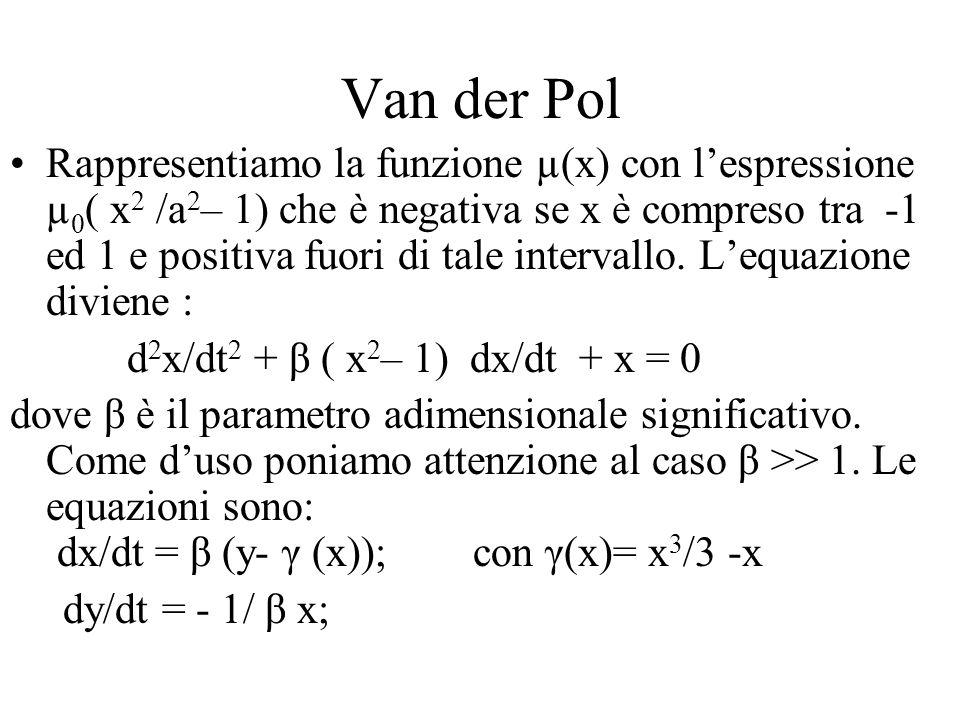Van der Pol Rappresentiamo la funzione µ(x) con lespressione µ 0 ( x 2 /a 2 – 1) che è negativa se x è compreso tra -1 ed 1 e positiva fuori di tale i