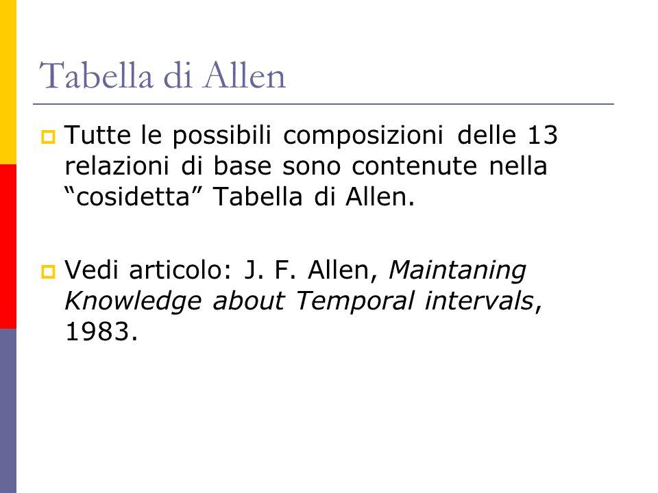Tabella di Allen Tutte le possibili composizioni delle 13 relazioni di base sono contenute nella cosidetta Tabella di Allen. Vedi articolo: J. F. Alle