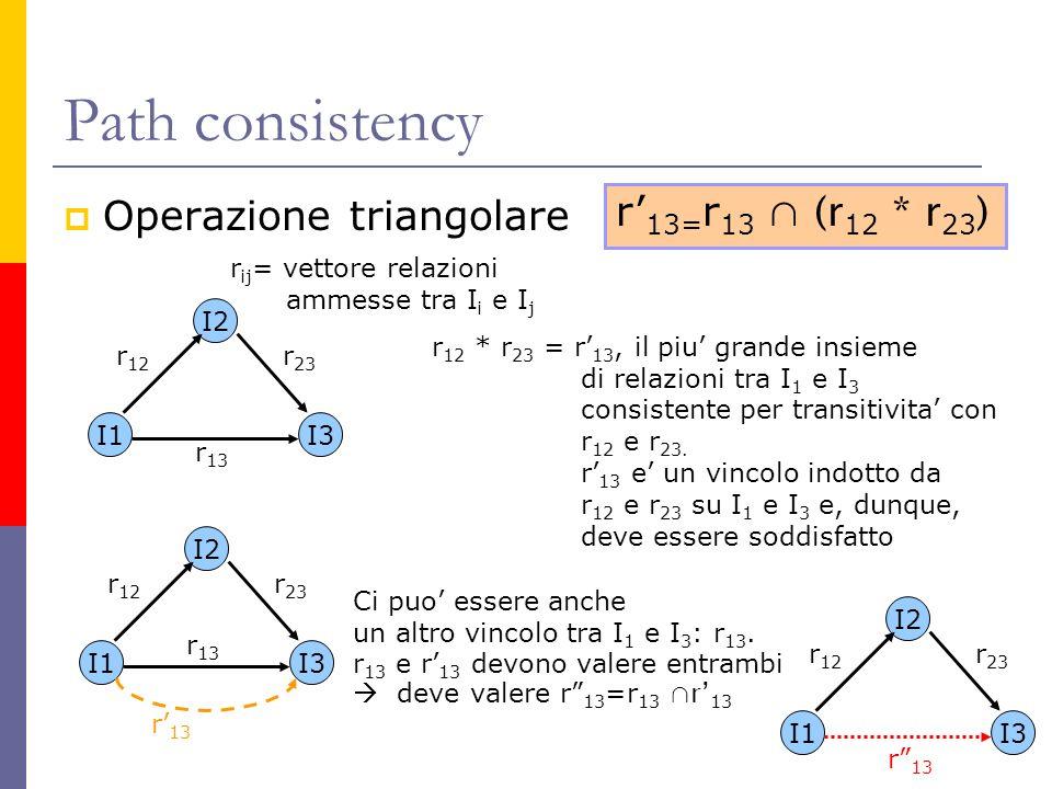 Path consistency Operazione triangolare I1 I2 I3 r 12 r 23 r 13 r ij = vettore relazioni ammesse tra I i e I j r 12 * r 23 = r 13, il piu grande insie