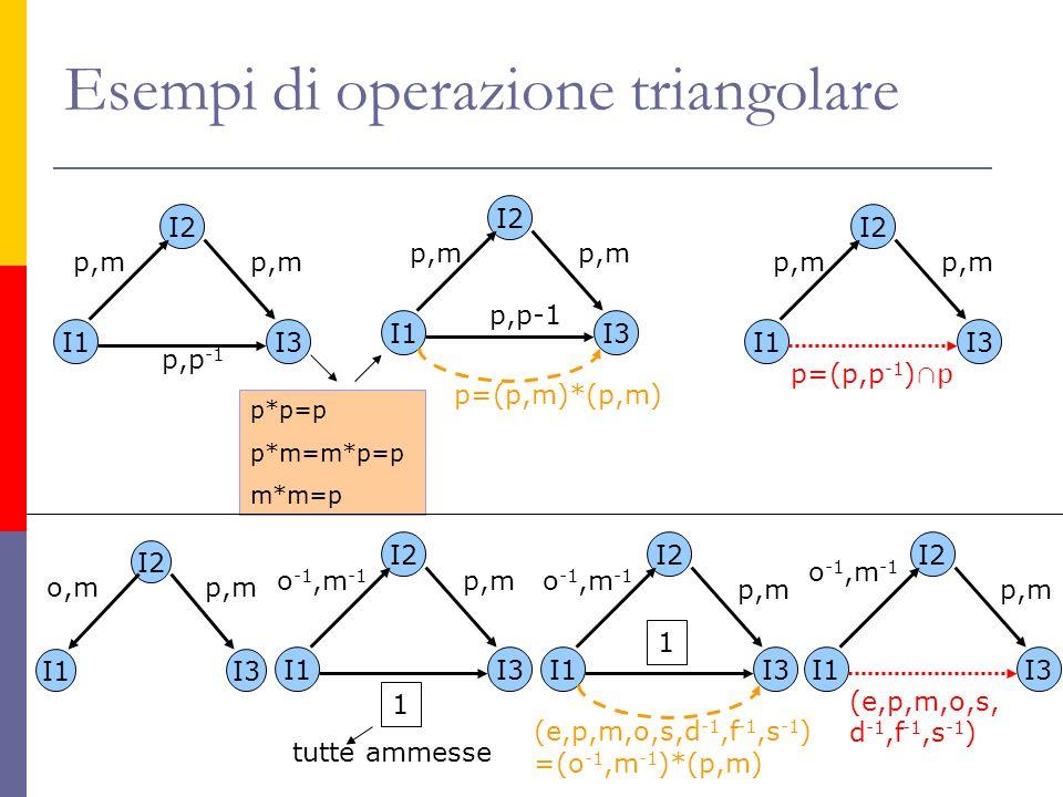 Esempi di operazione triangolare I1 I2 I3 p,m p=(p,p -1 ) p I1 I2 I3 p,m p,p -1 I1 I2 I3 p,m p,p-1 p=(p,m)*(p,m) p*p=p p*m=m*p=p m*m=p I1 I2 I3 o,mp,m