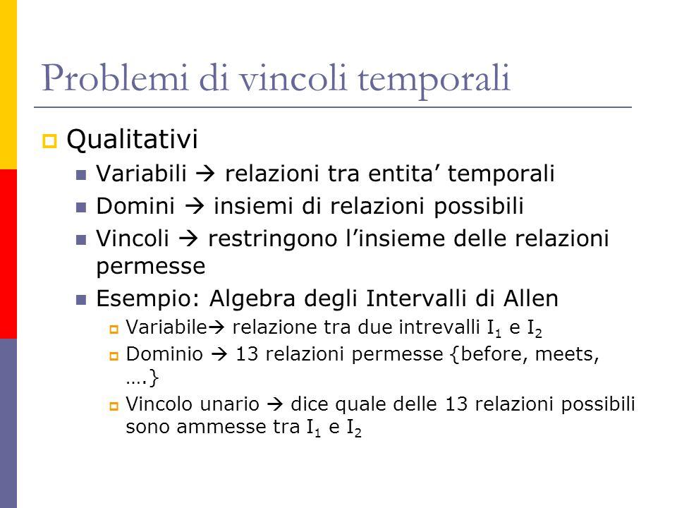 Problemi di vincoli temporali Qualitativi Variabili relazioni tra entita temporali Domini insiemi di relazioni possibili Vincoli restringono linsieme
