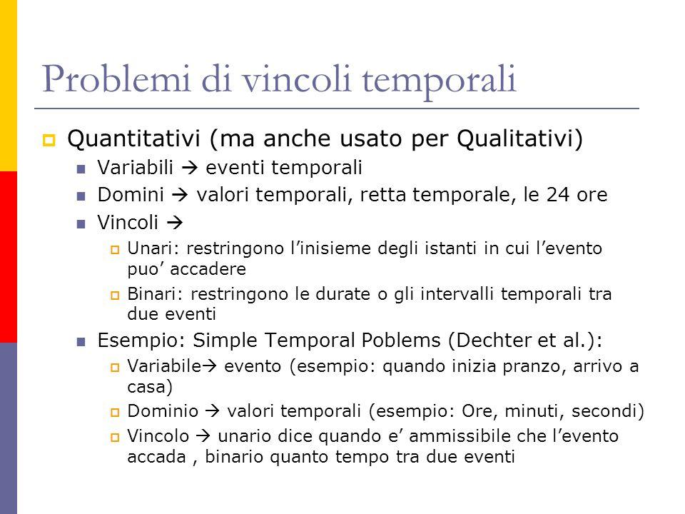 Problemi di vincoli temporali Quantitativi (ma anche usato per Qualitativi) Variabili eventi temporali Domini valori temporali, retta temporale, le 24