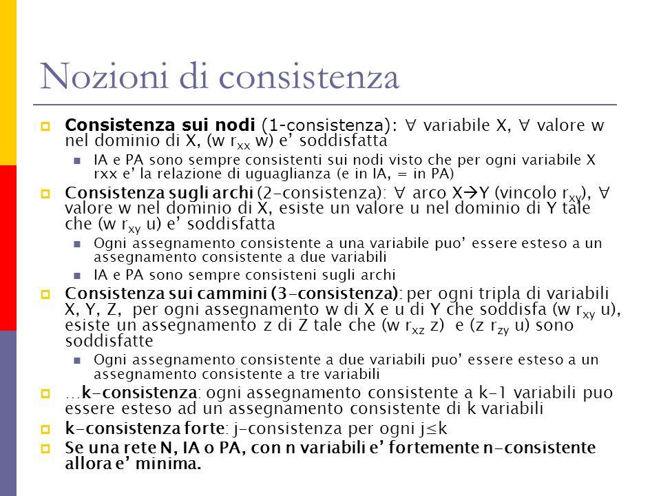 Nozioni di consistenza Consistenza sui nodi (1-consistenza): variabile X, valore w nel dominio di X, (w r xx w) e soddisfatta IA e PA sono sempre cons