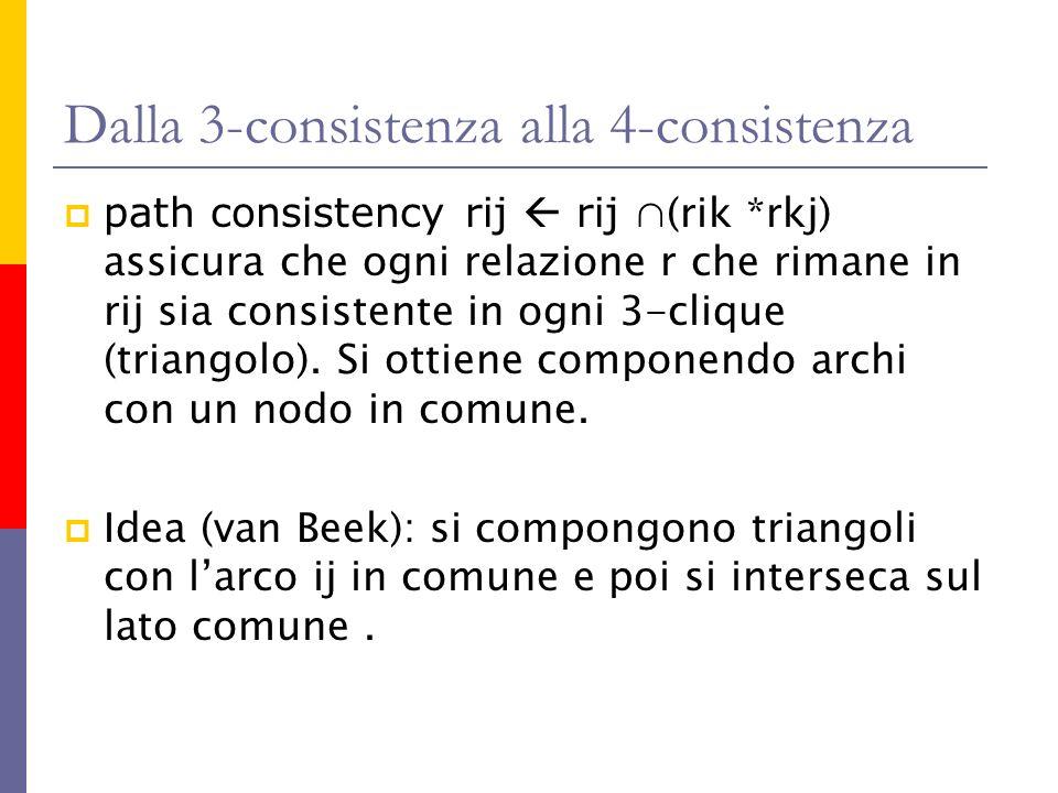 Dalla 3-consistenza alla 4-consistenza path consistency rij rij (rik *rkj) assicura che ogni relazione r che rimane in rij sia consistente in ogni 3-c