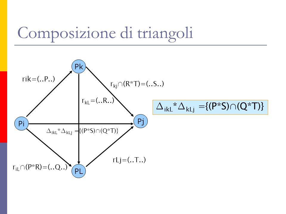 Composizione di triangoli Pi Pk Pj rik=(..P..) PL rLj=(..T..) r kL =(..R..) r kj (R*T)=(..S..) r iL (P*R)=(..Q..) ikL * kLj ={(P*S)(Q*T)}