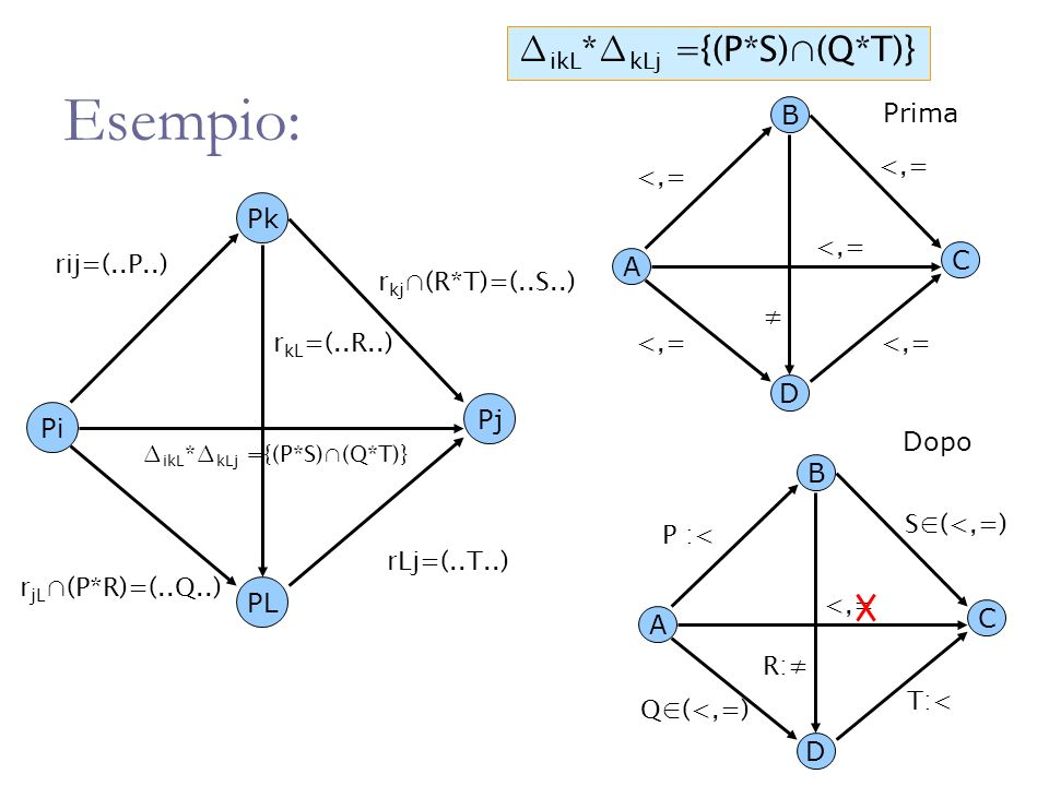 All-to-All Input: temporal IA, PA, SAc, PAc network, indexes i, j Output: Approximation of minimal network 1.