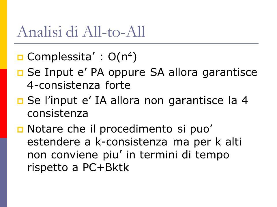 Analisi di All-to-All Complessita : O(n 4 ) Se Input e PA oppure SA allora garantisce 4-consistenza forte Se linput e IA allora non garantisce la 4 co