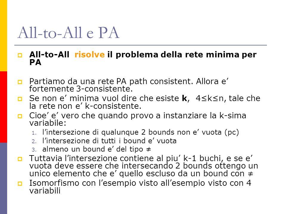 All-to-All e PA All-to-All risolve il problema della rete minima per PA Partiamo da una rete PA path consistent. Allora e fortemente 3-consistente. Se