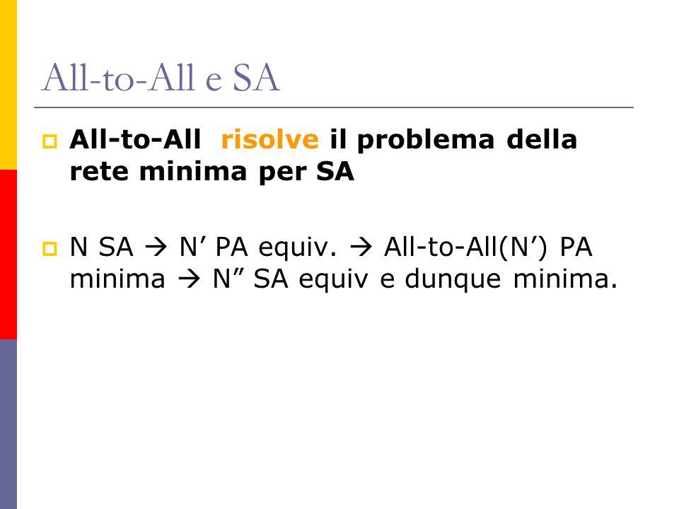 All-to-All e SA All-to-All risolve il problema della rete minima per SA N SA N PA equiv. All-to-All(N) PA minima N SA equiv e dunque minima.